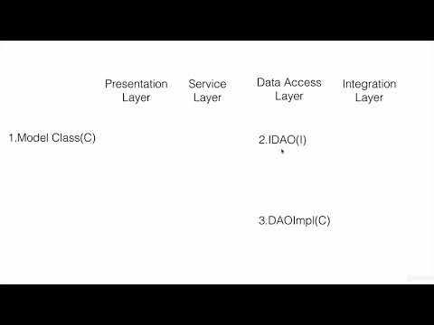 Java EE Application FOUR LAYERS AND 10 CLASSES