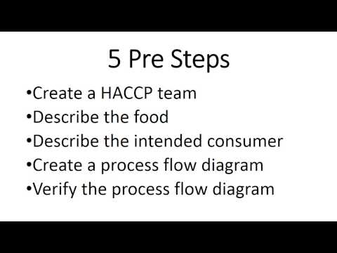 HACCP for Fun and Profit