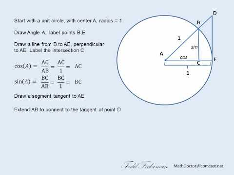 Is a tangent to a circle related to the trig function tan?