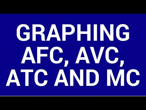 Graphing AFC, AVC, ATC and MC