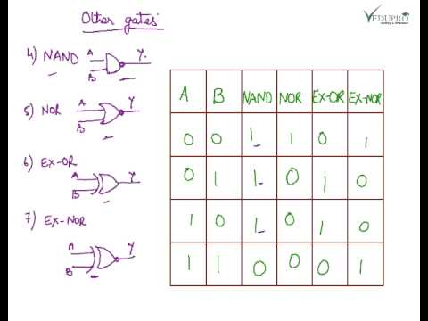 Basic Logic Gates, Introduction to Logic Gates, Logic Gates Truth Tables