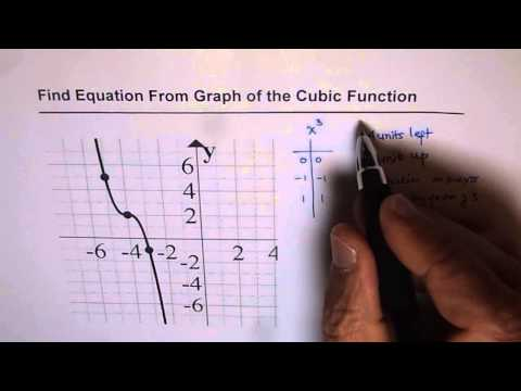 42 Write Equation From Given Graph of Cubic Function 2