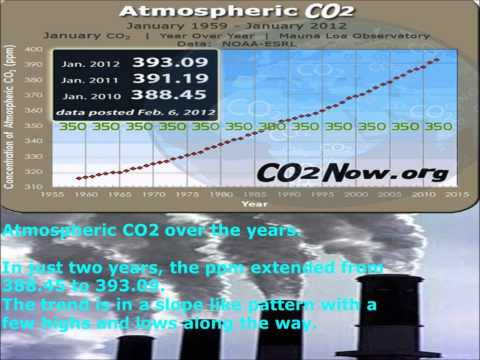 The Effects of CO2 Emissions.  Global Warming.