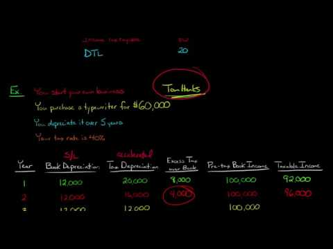 Deferred Tax Liabilities in Financial Accounting