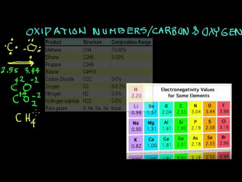 Oxidation Numbers.Carbon and Oxygen.mov