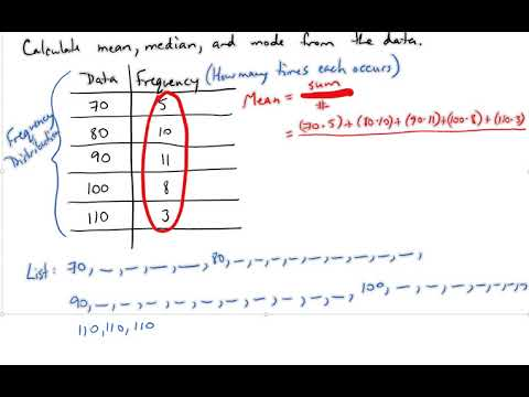 Calculating Mean, Median, Mode from Frequency Distribution