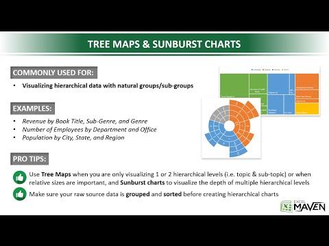 Tree Maps & Sunburst Charts in Excel 2016