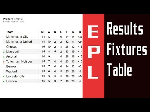 EPL. Results. Fixtures. Table. Barclays premier league. Football. Matchday 15