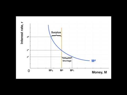 Demand for Money and the Equilibrium Interest Rate