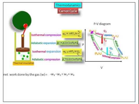 Carnot cycle-Thermodynamics