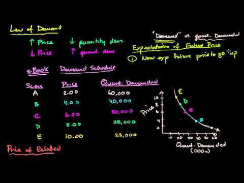 02 - The demand curve - 02 - Change in expected future prices and demand.webm