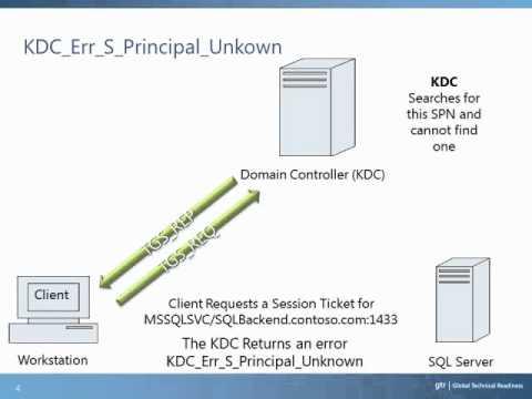 Troubleshooting Kerberos Service Principal Names