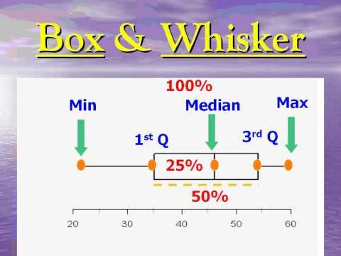 Stem & Leaf ~ Box & Whisker.wmv
