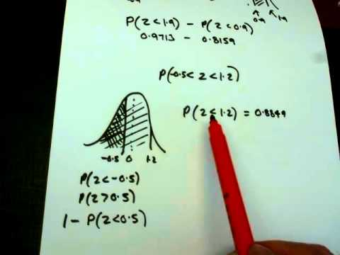 Normal Distribution Z tables