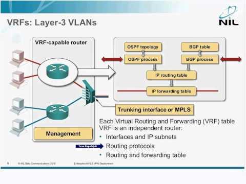 VRF basics