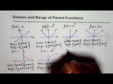 Domain and Range of Parent Functions IB MCR3U