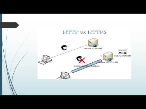 HTTP and its methods