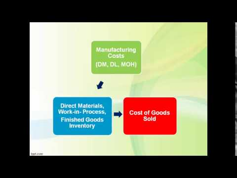 MC10: Managerial/Cost Accounting: Cost of Goods Manufactured  and CGS