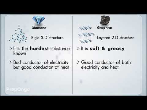 Carbon and its Compounds | What are Allotropes