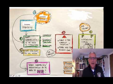 HR100 Part 16: How to make an HR Plan, Part 1