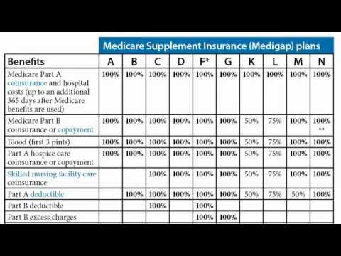 Everyone's 3 Medicare Choices explained