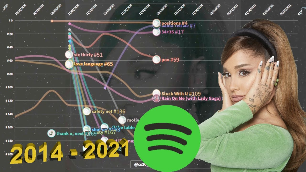 Ariana Grande | Spotify Chart History (2014 - 2021) | Global 200
