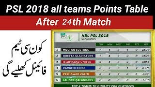 PSL 3 Points Table:Play Of Who Will Play PSL 2018 Final