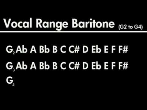 Vocal Range from Bass to Soprano