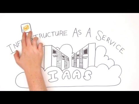 Video to Educate Business Buyer on Cloud Computing