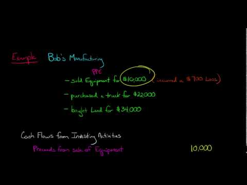 Cash Flow from Investing (Statement of Cash Flows)