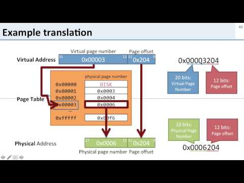 Virtual Memory: 7 Address Translation Example Walkthrough