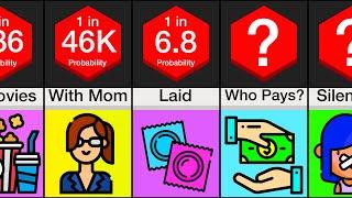 Probability Comparison: Dating