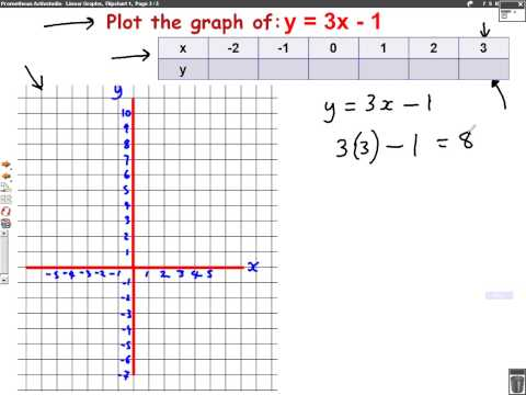 Plotting Graphs (y=mx+c) mathscast