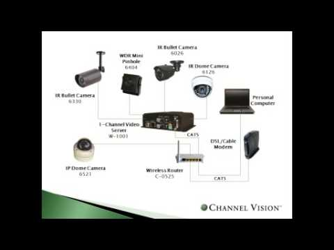 Course 101: Successfully Design an IP Camera System Infrastructure for Maximizing Profits