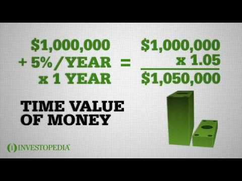 What is the Time Value of Money (TVM)?