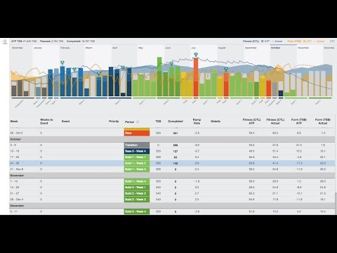 TrainingPeaks ATP with TSS Planning