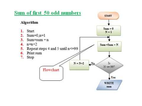 Examples of Algorithms and Flowcharts