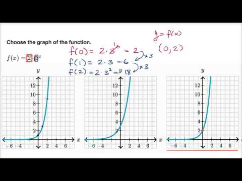 Identifying graph for exponential