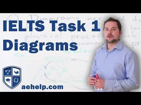 IELTS Writing Task 1 Diagram Application Part 7