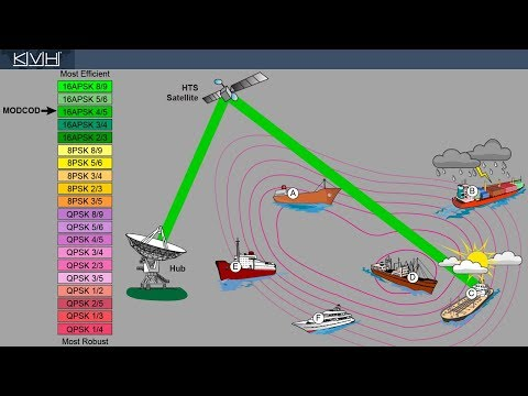 How ACM Works in the mini-VSAT Broadband HTS Network