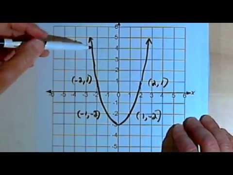 Graph Symmetry: x-axis, y-axis, origin 143-2.1.4