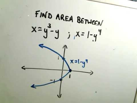 Area Between Curves - Integrating with Respect to y