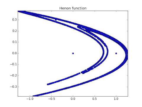 Henon Function Animation using Python