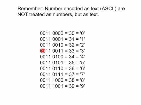Lesson 6.6 : How numbers are encoded as characters in ASCII