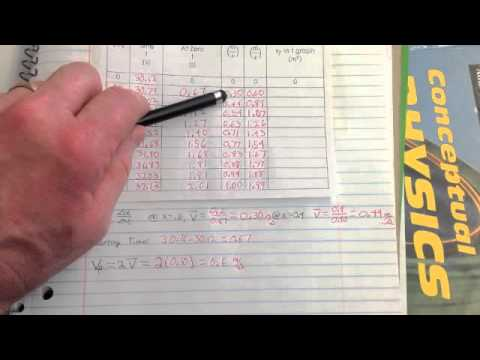 Calculating Final Velocity when the Initial Velocity is Zero