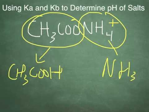Predicting the pH of Salts