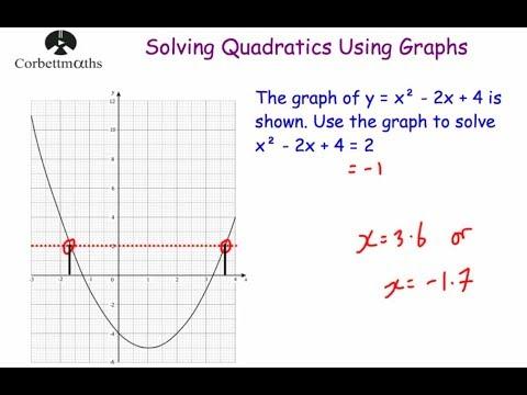Solving Quadratic Equations Graphically - Corbettmaths