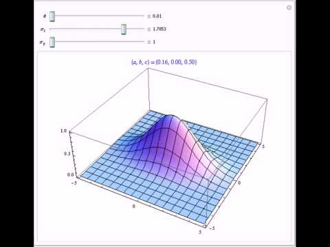 Intuitive Parameterization of the Bivariate Normal Distribution