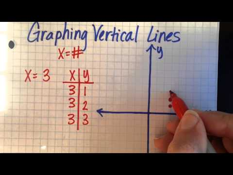Graphing Vertical Lines