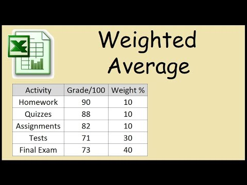 How to calculate a weighted average grade in Excel